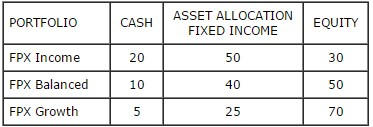 fpx asset allocation