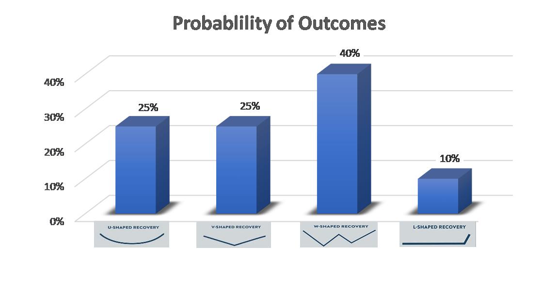 probability of outcomes graph