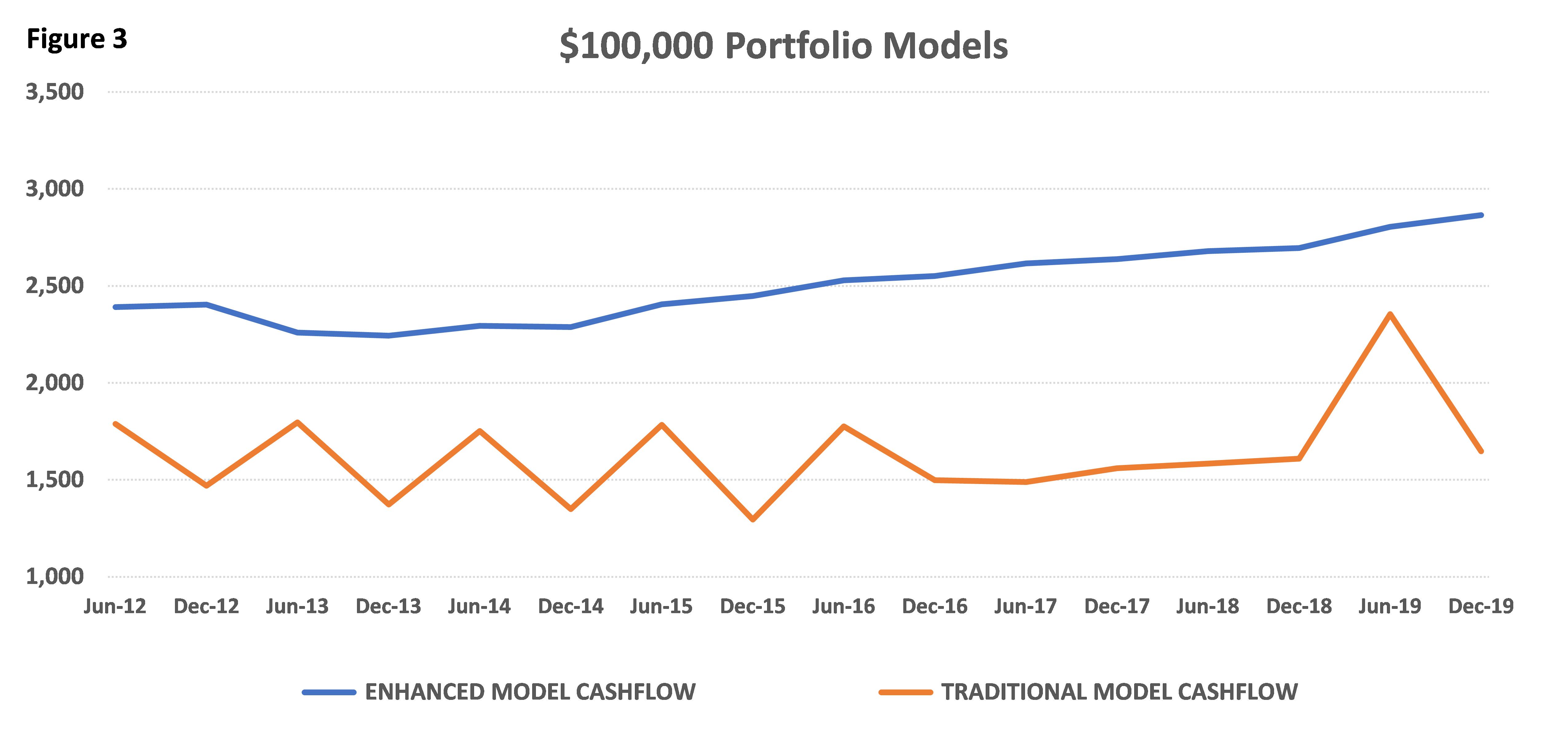 portfolio models chart