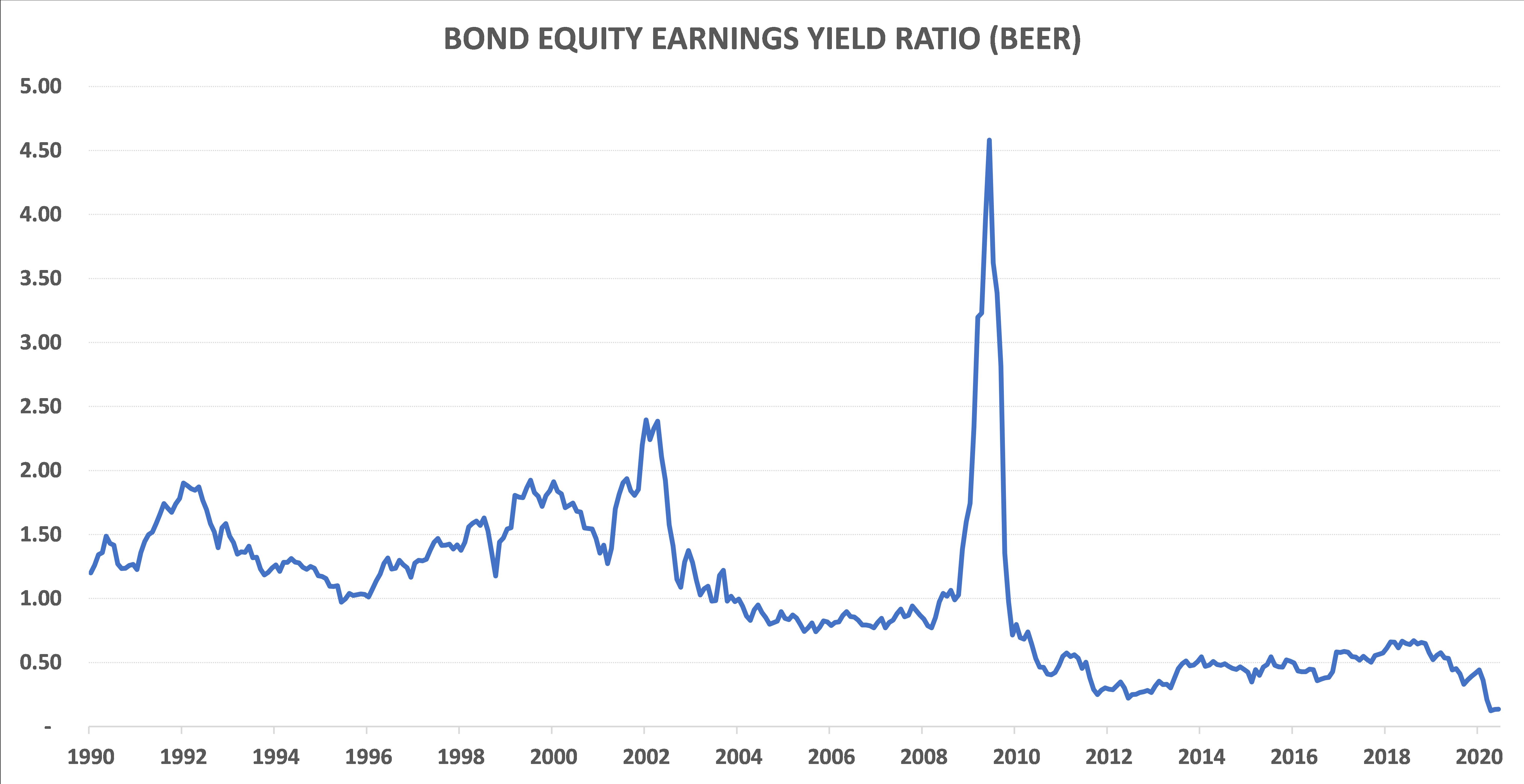bond equity earnings chart